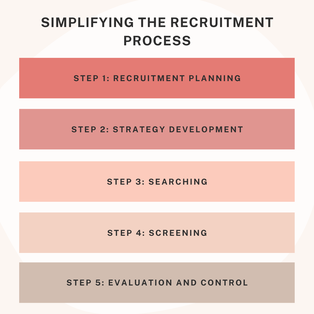 Simplifying the recruitment process