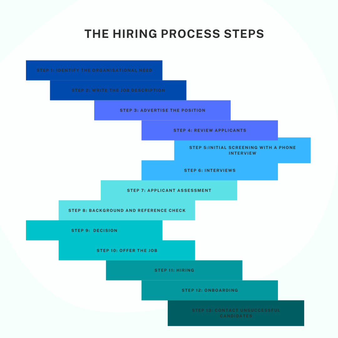 hiring of employees as a process